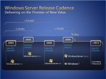 microsoft windows 8 roadmap1 Microsoft Windows Completes 25 Years Today!