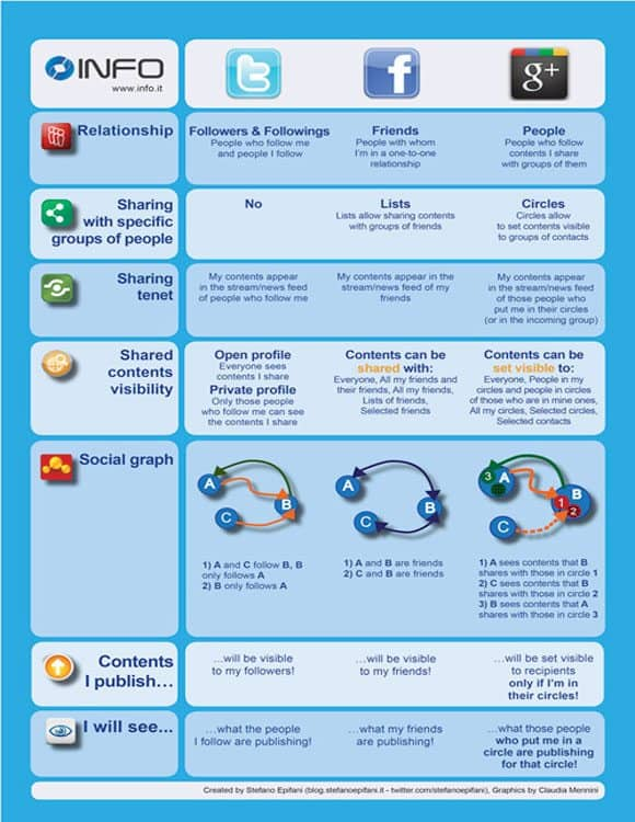 FacebookTwitterGoogleEngSMA 5 Must Read Google+ Infographics